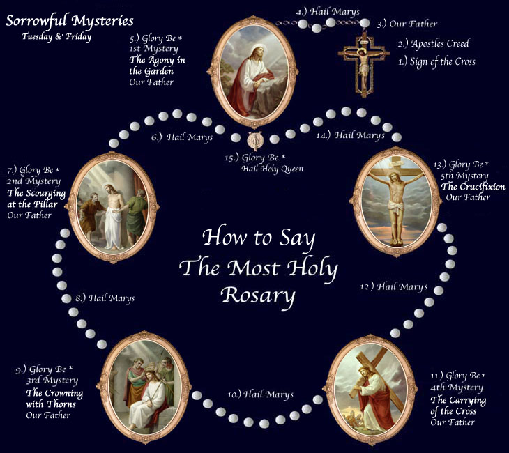 The Rosary The Life of Jesus and Mary The Sorrowful Mysteries